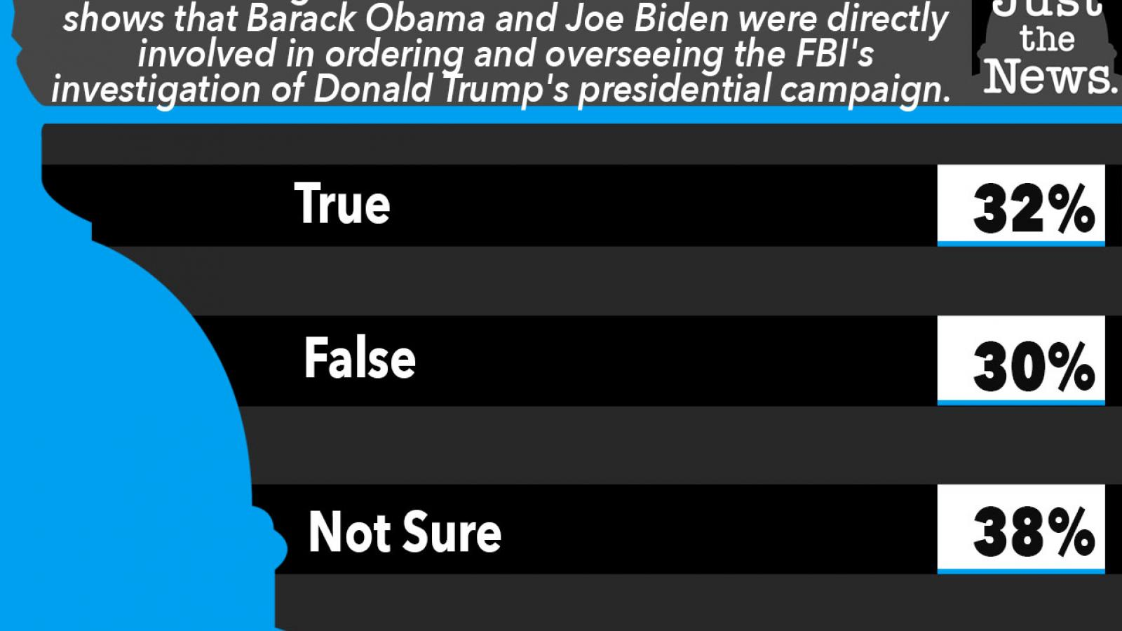 Just the News Poll, Did Obama and Biden oversee investigation of Trump's presidential campaign?