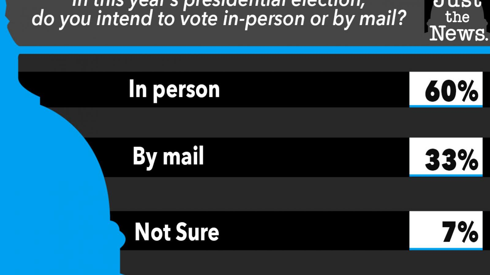 Just the News Poll, Do you intend to vote in-person or by mail?