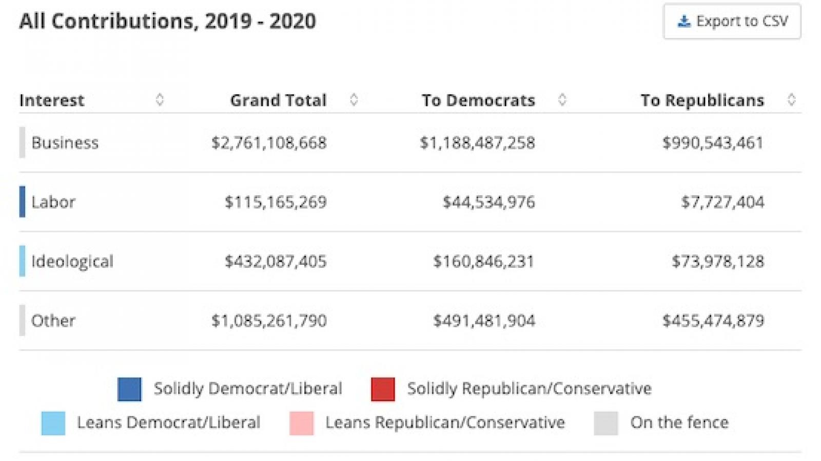All Political Contributions thus far in 2020 campaign cycle