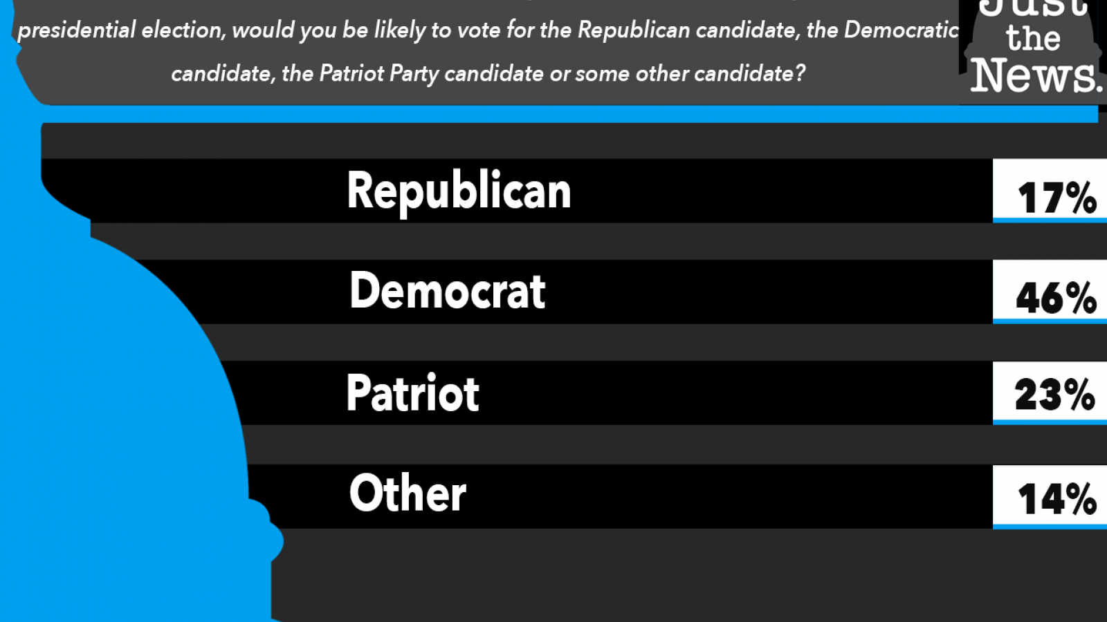 Just the News Poll, Republican, Patriot Party or Democrat