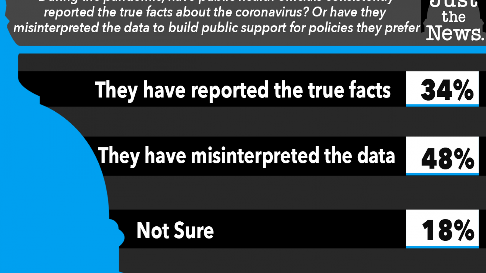 Just the News, Have public health officials reported consistently true facts about coronavirus?