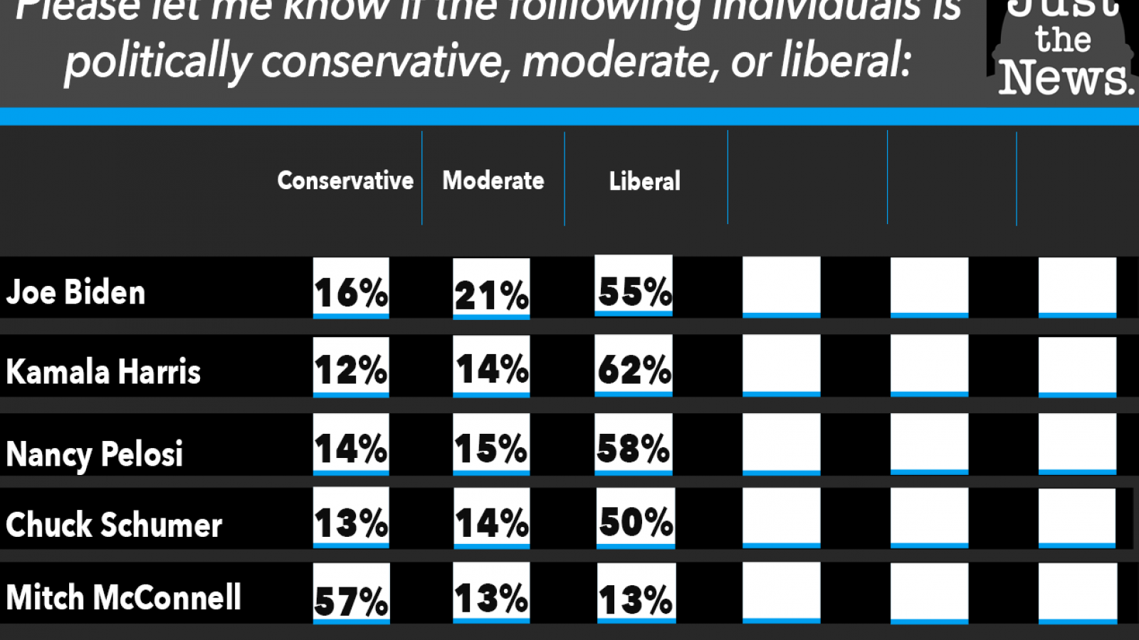 Just the News Poll: Are they conservative moderate or liberal