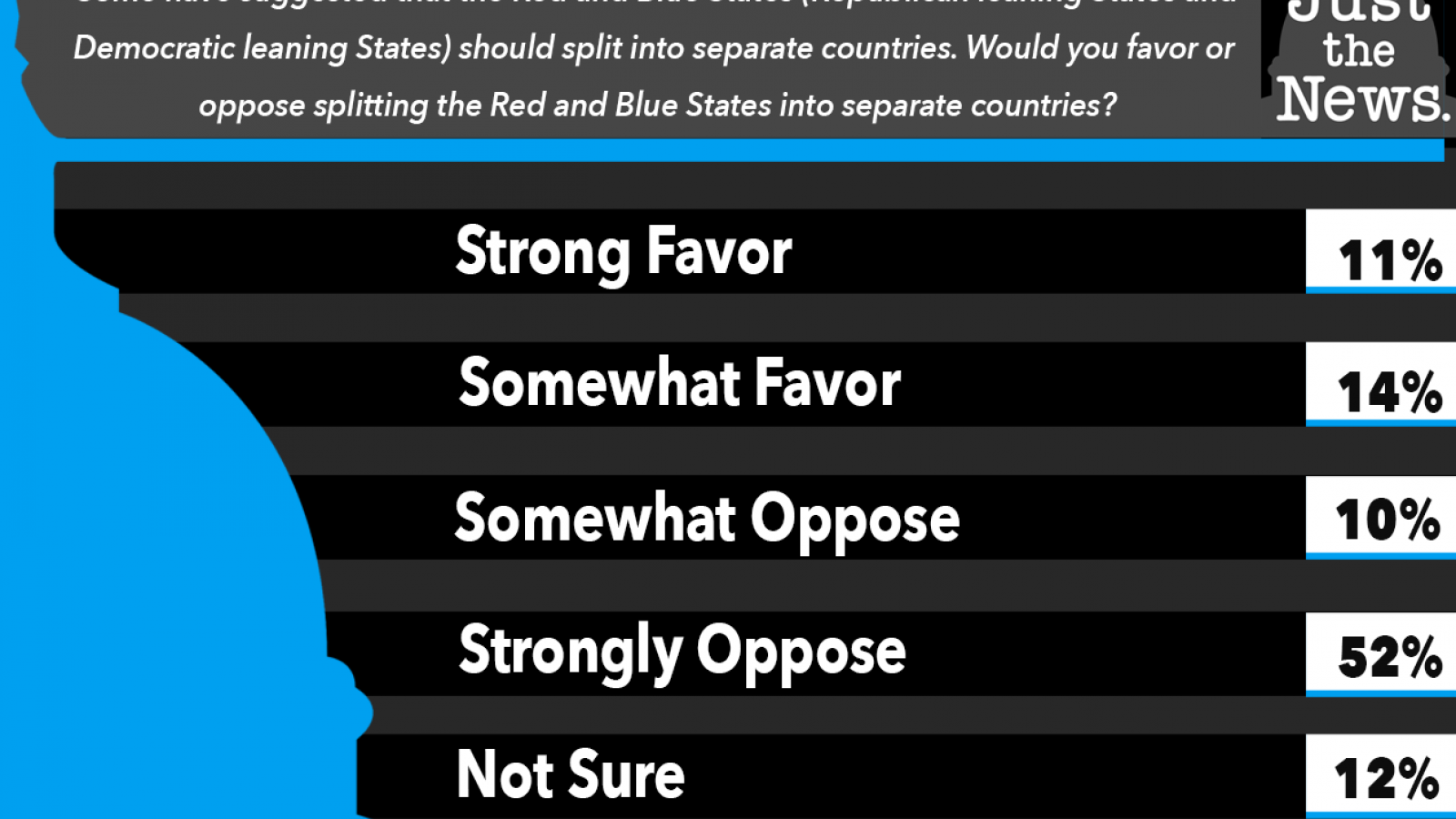 Just the News Poll - Red and Blue States