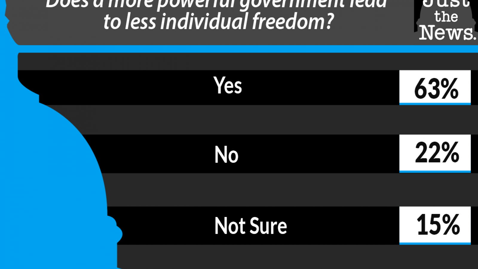 Just the News Daily Poll